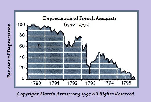 assignat-devaluation