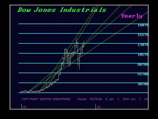 DJIND-Y-1970-2012