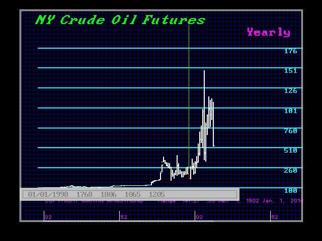 CRUDE-Y 1997 forecast