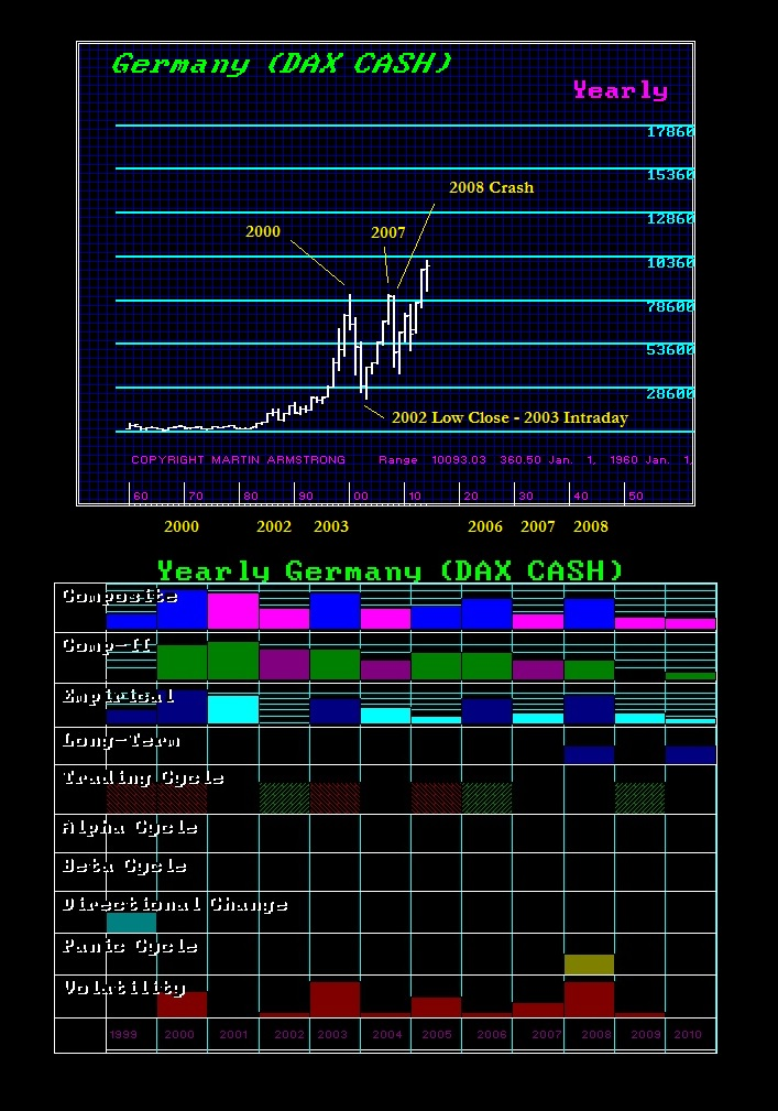DAX 1999 Array & Forecast