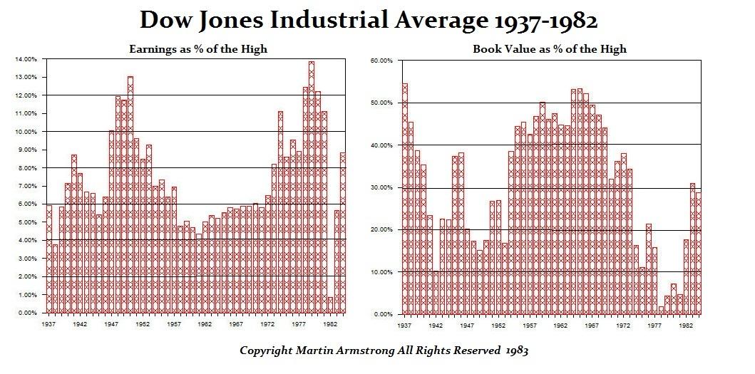DJIA Earn-Book 1937-1982