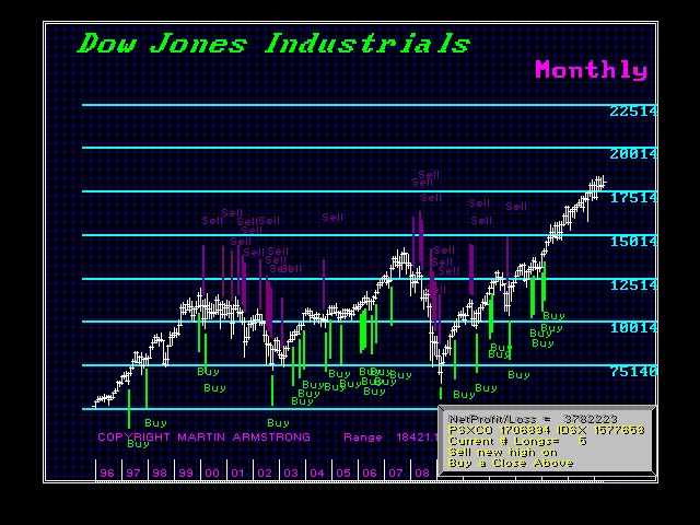 Dow-Trades-M Example