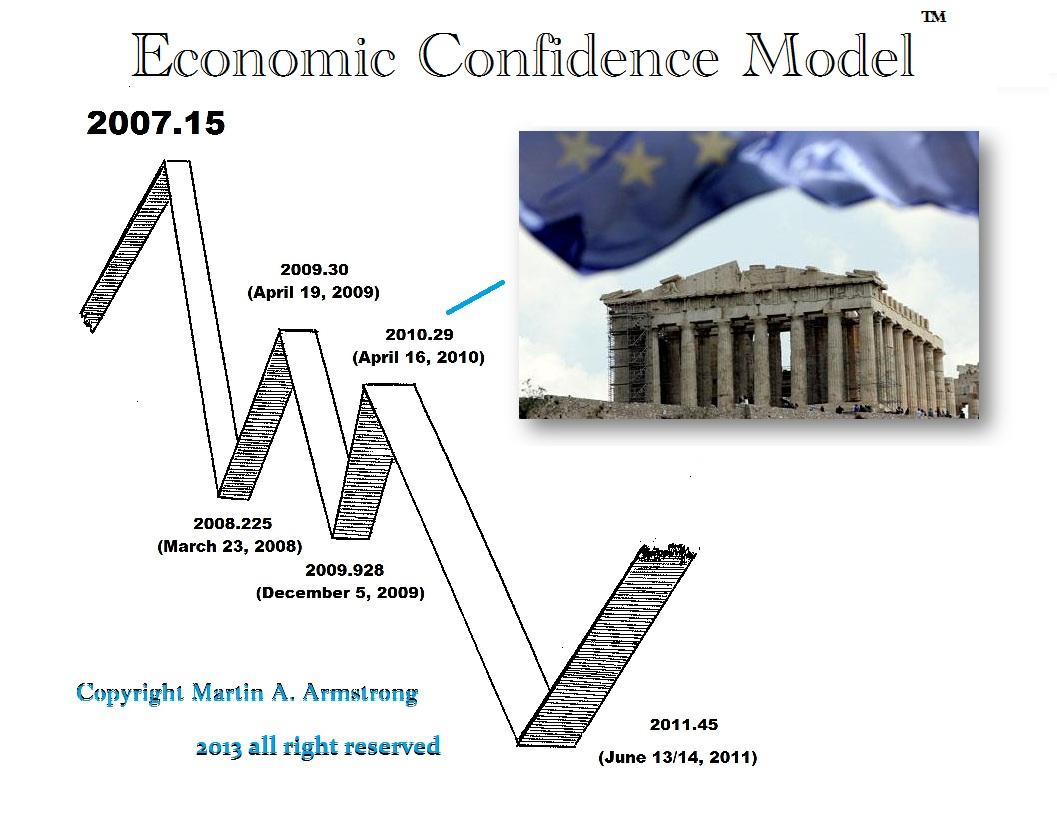 ECM Greece