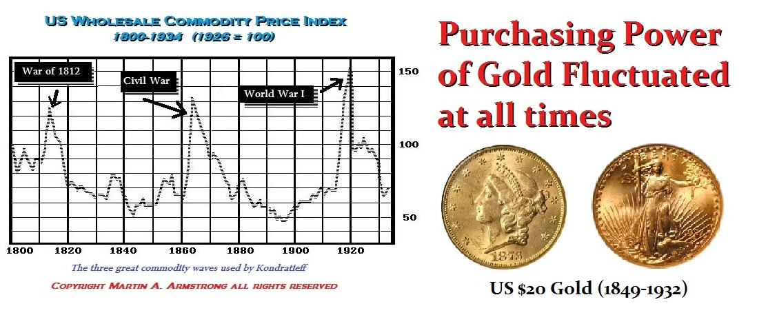 Gold-Fluctuated