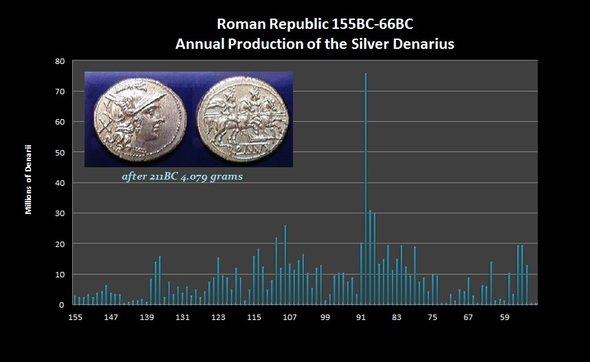 Denarius-Annual Production-R