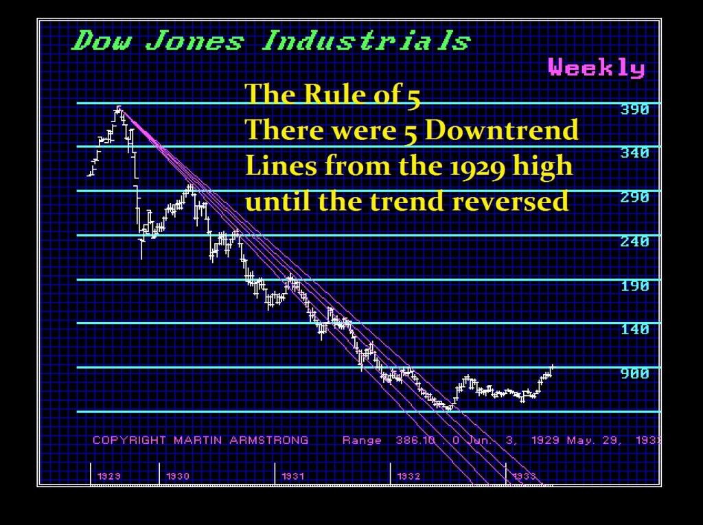 5 Rule Dow 1929-1935-W