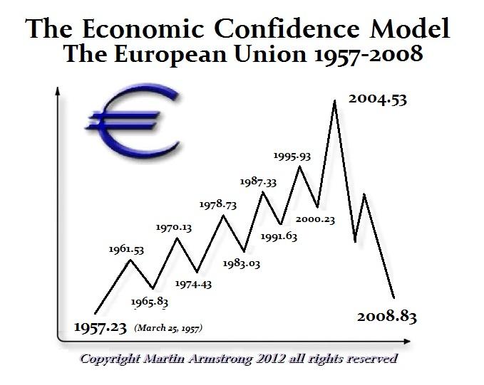 https://www.armstrongeconomics.com/wp-content/uploads/2016/02/ECM-Euro.jpg