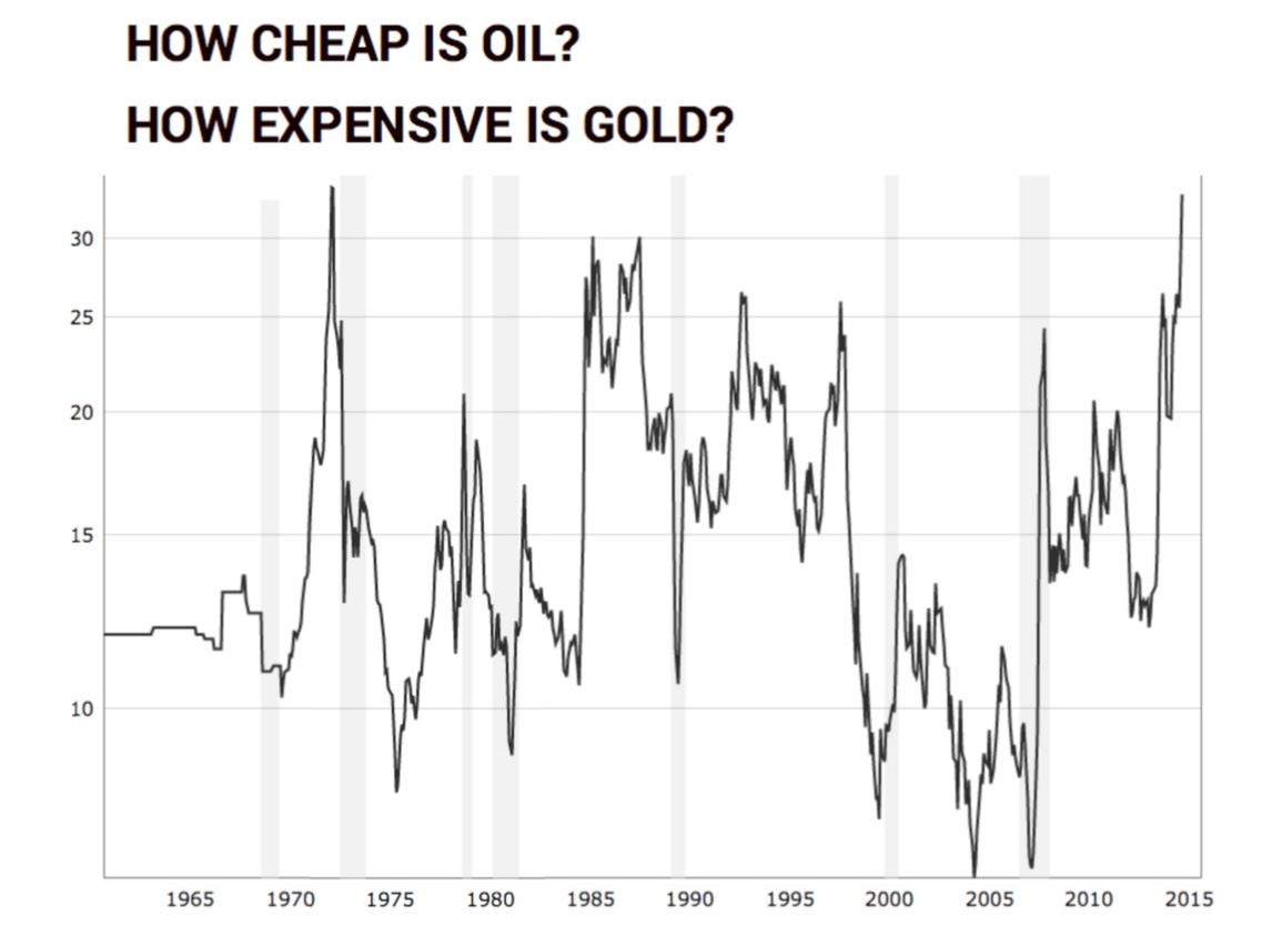 Gold Oil Ration Mining 1965-2015