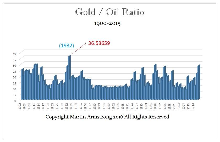 Gold-Oil Ration - Y