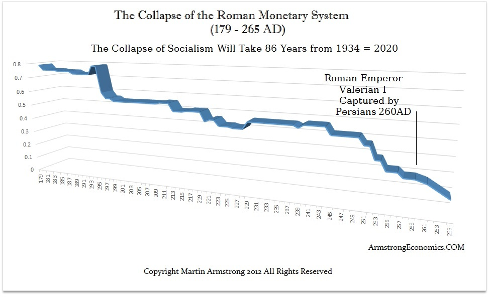 Rome Collapse 86 Years
