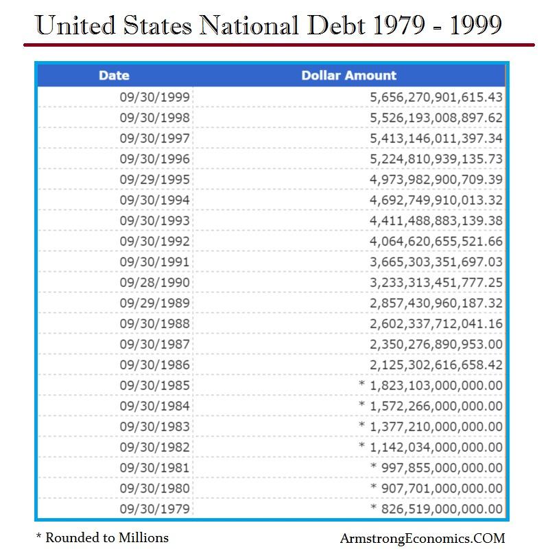 US Natl Debt 1979-1999