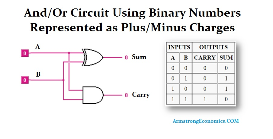 And-Or Circuit