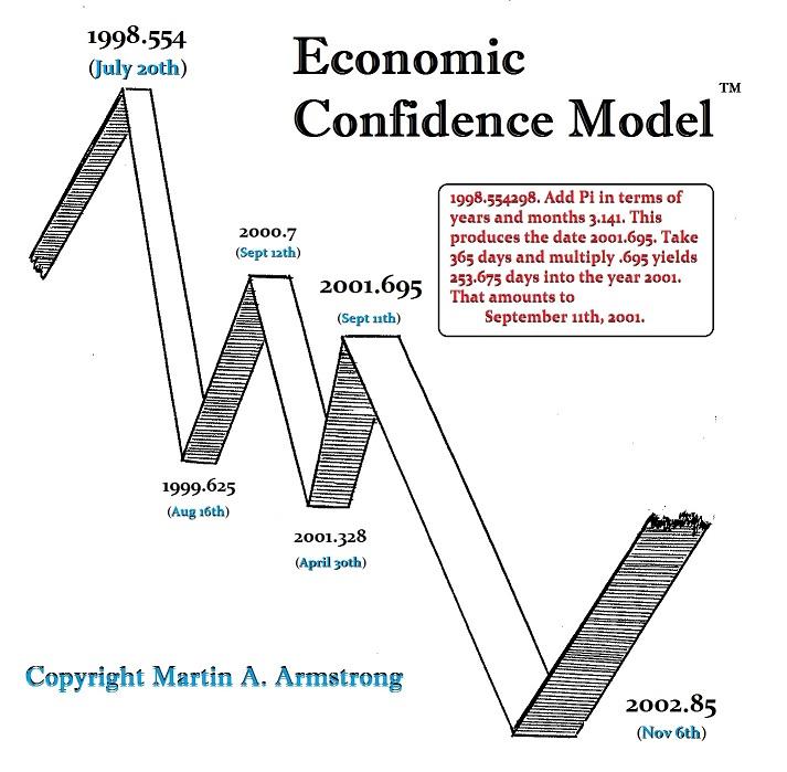 https://www.armstrongeconomics.com/wp-content/uploads/2016/03/ECM-1998-2002-r.jpg