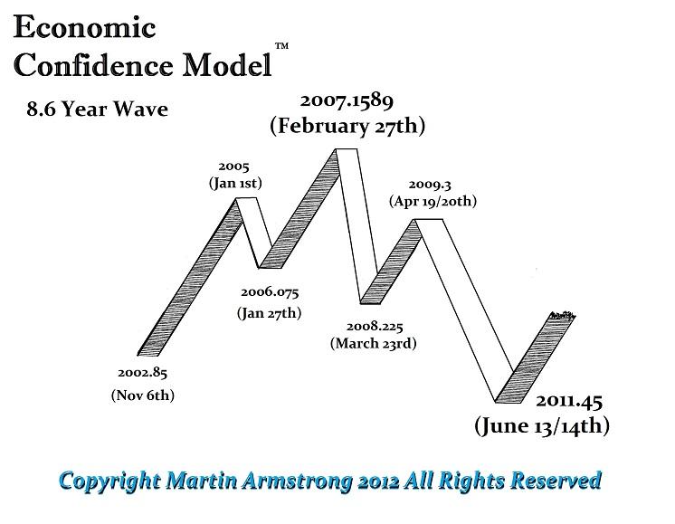 ECM-Wave-2002-2011 - R