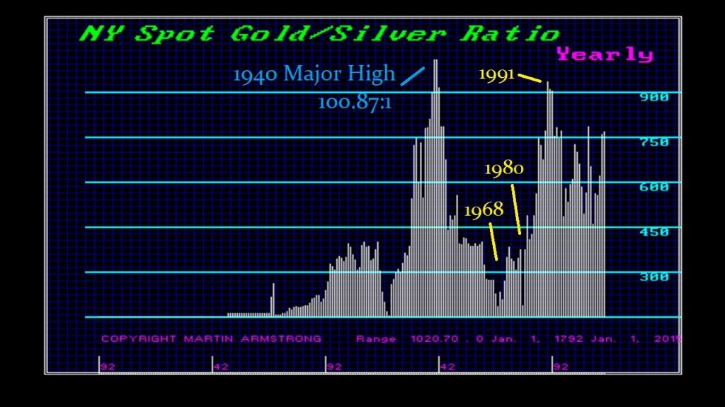 GoldSilver Ratio - Y
