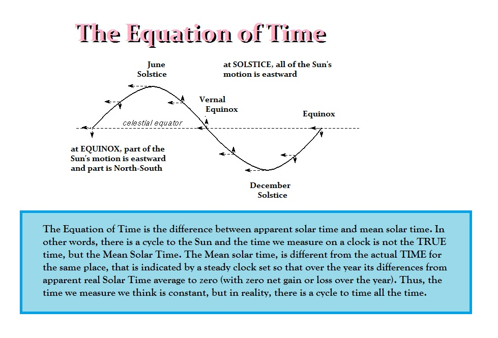 equation-of-time