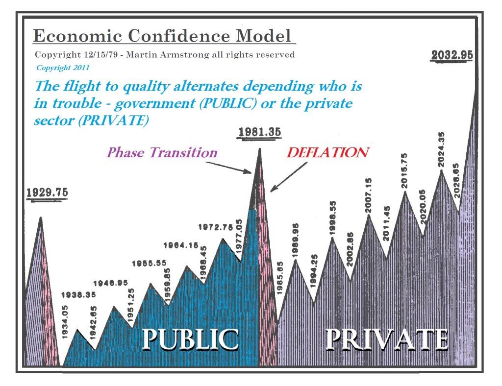 Economic Confidence Model Public to Private Wave 1929-2032