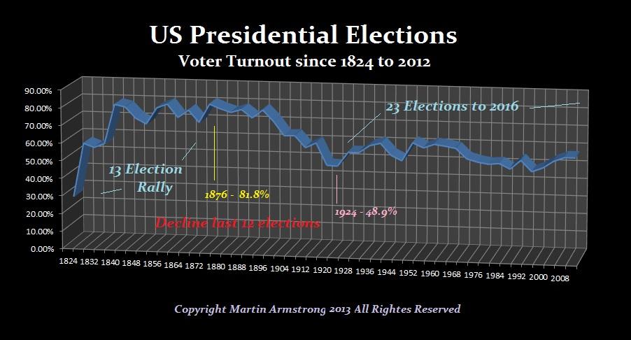 Pres-Turnout
