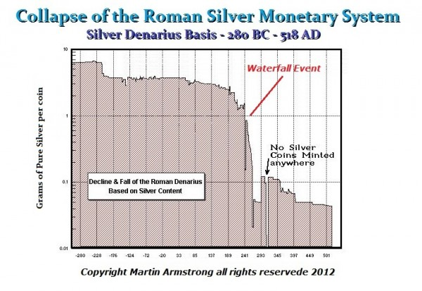Roman decline silver content monetary system - Armstrong Waterfall effect