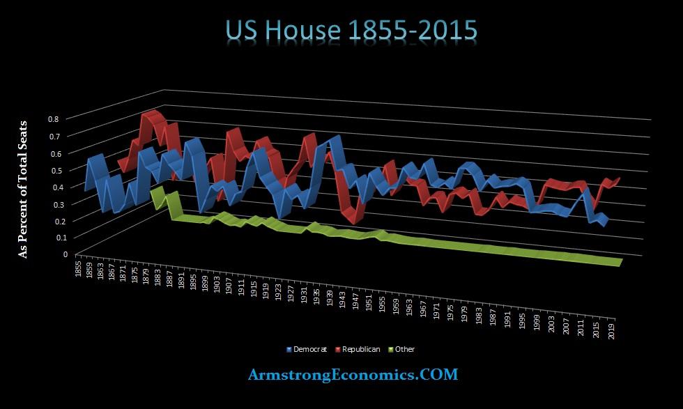 US House 1855-2015