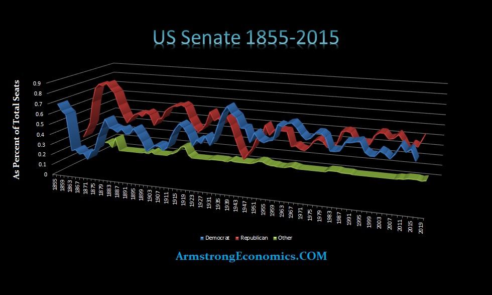 US Senate 1855-2015
