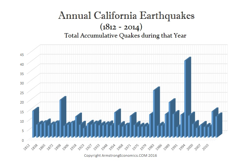 California Earthquakes 1812-2014