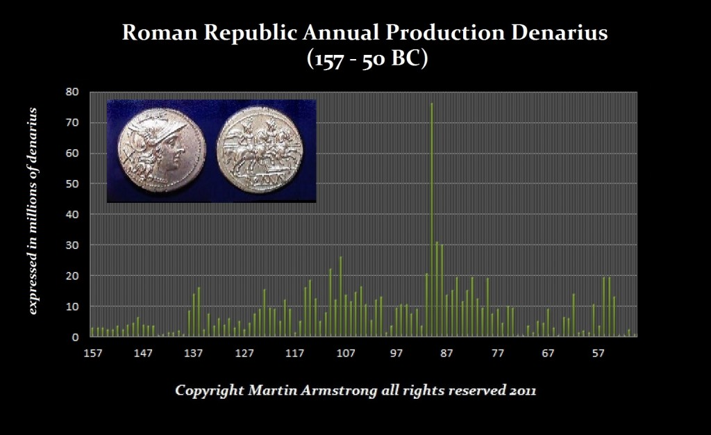 Roman Republic Annual money production 157-50BC