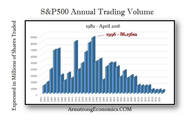Image result for s&P 500 volume