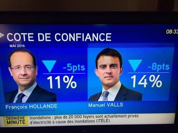 French Polls