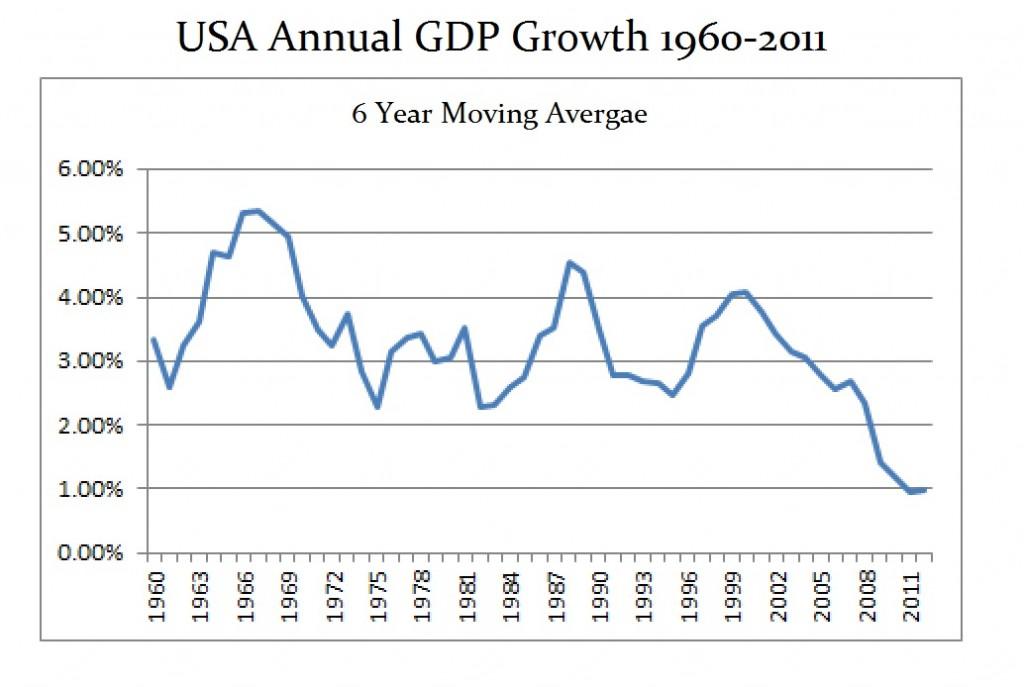 USA GDP 1960 - 2012