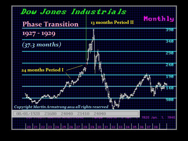 DJ-1927-29 Phase Transition