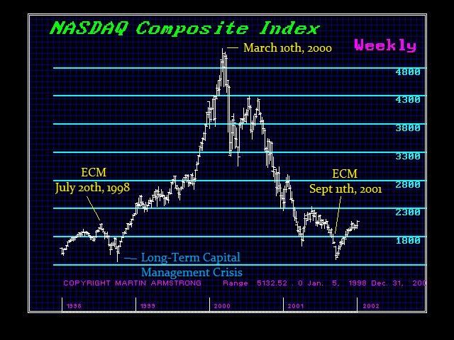 NASDAQ-1998-2012-W