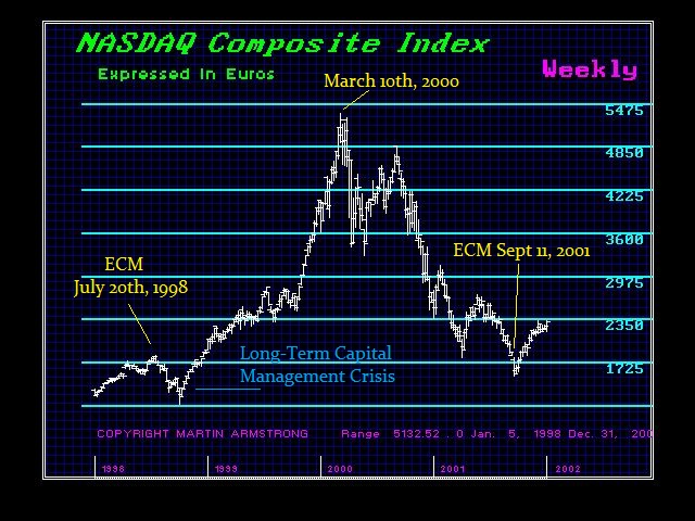 NASDAQ-EURO-1998-2012-W