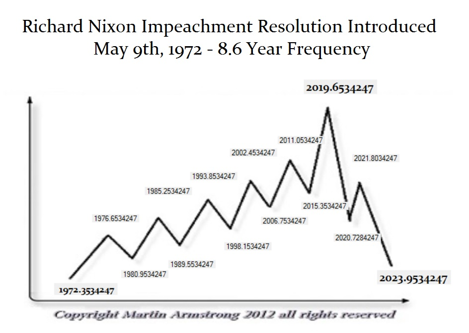 Nixon Impeachment