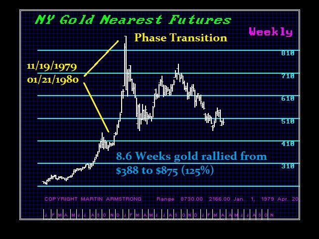 Phase Transition GC1979-1980-W