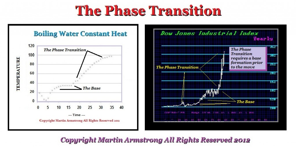PhaseTransition