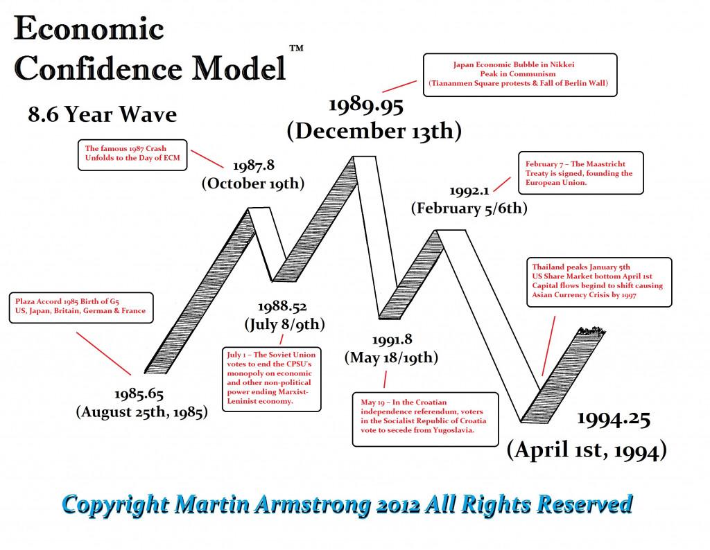 ecm-wave-1985-1994-events