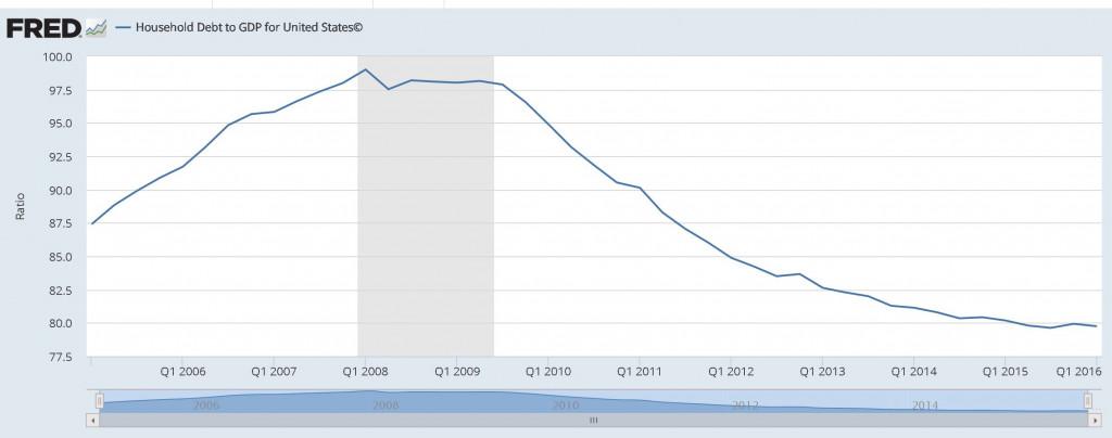 us-household-debt
