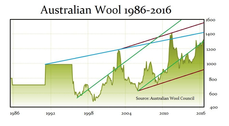 wool-2016