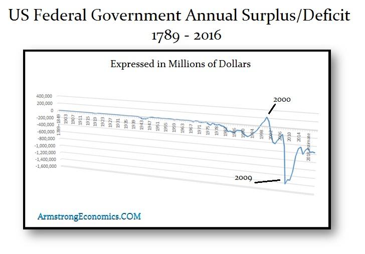 us-surplus-deficit-1789-2016