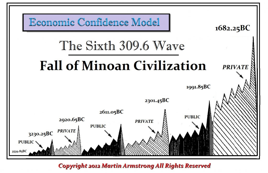 sixth-wave-ecm-minoan