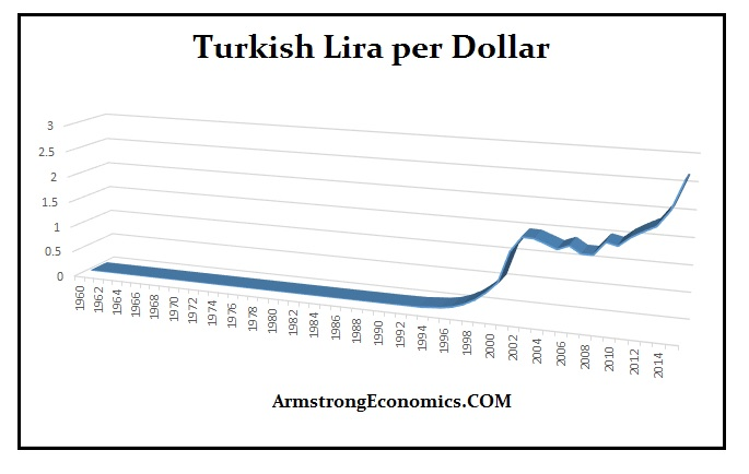 turkish-lira-1960-2015