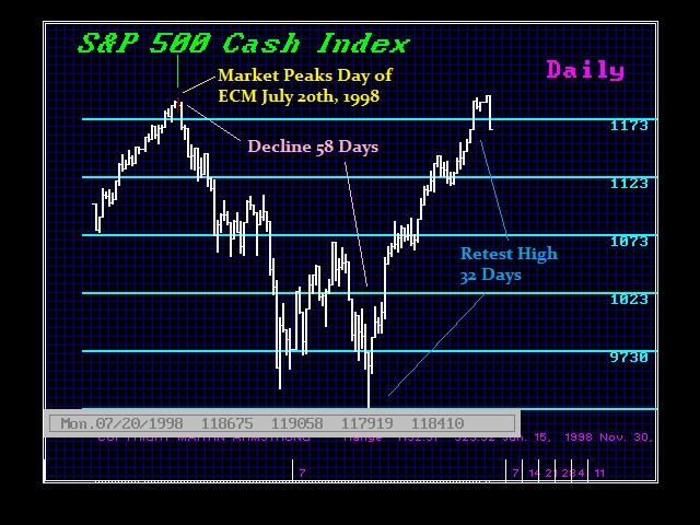 1998-sp500-july-20