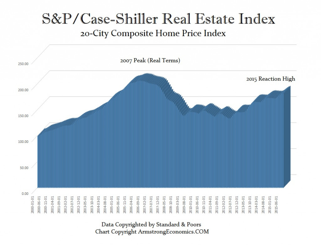 case-shiller-20-city