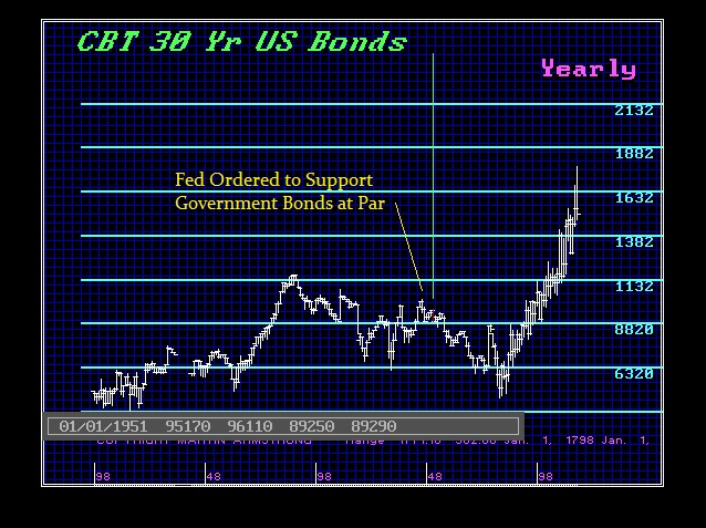 Federal Reserve 1951 Accord