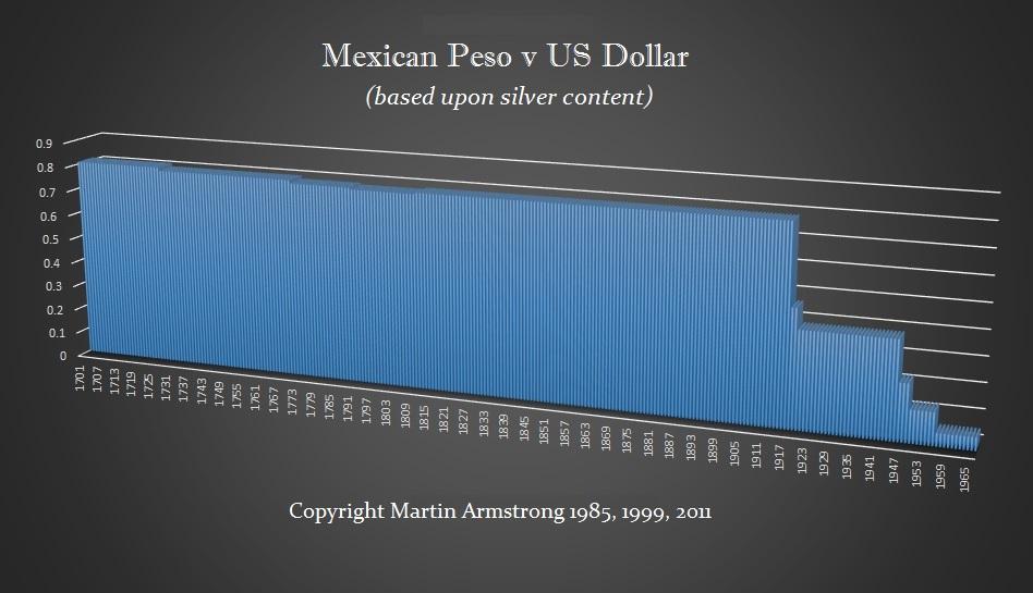 Mexican Peso 1700-1967