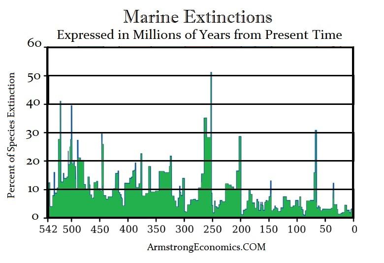 Marine Extinctions