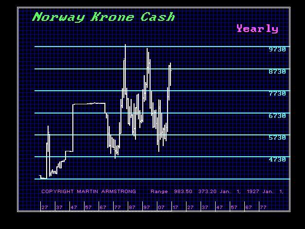 Norway-Krone-Y - 2-20-2017