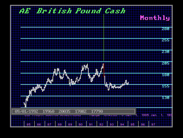 British Pound Sept 1992 Soros