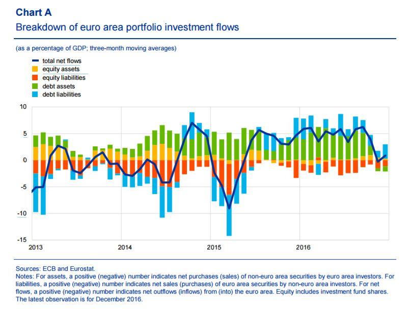 Euro outflows 2016